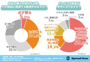 商品購入前に動画を見ると回答した人は74.6%