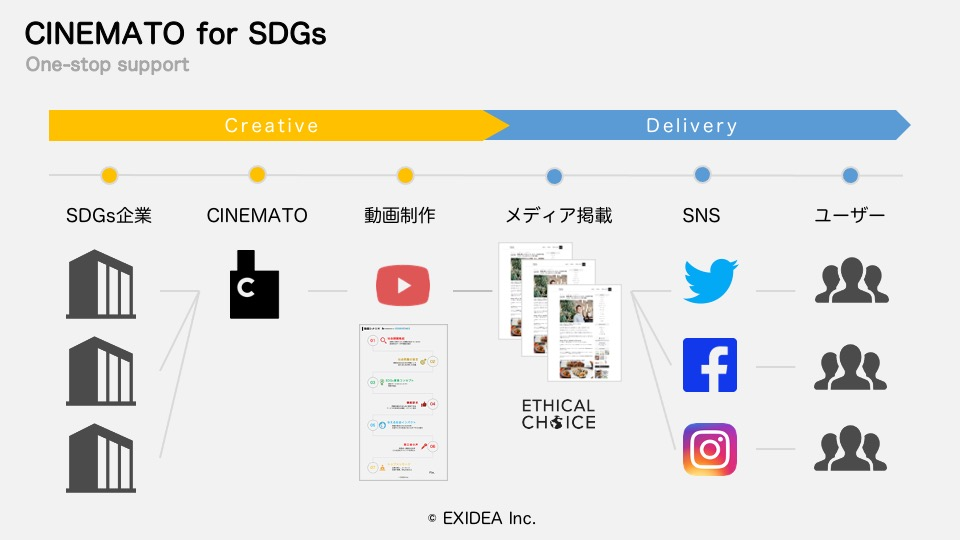 SDGs認知・興味層にダイレクトにアピール可能