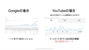 Google検索とYouTubeチャンネルの比較